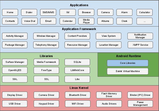 Android层次化安全架构及核心组件概览