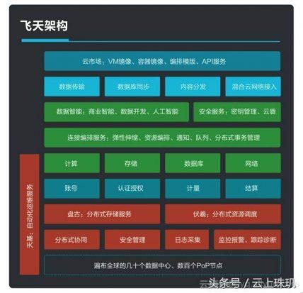 阿里云ECS服务器用了哪些CPU,值多少钱