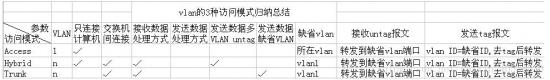 Vlan的三种访问方式:Access,Trunk和Hybrid